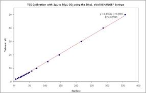 CO2 Gas Calibration with eVol, the digital analytical syringe