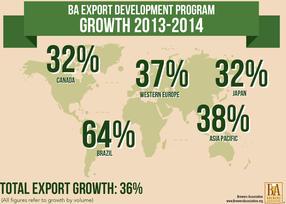 us craft beer exports near 100-million