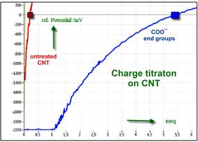 CNT - samples are titrated to 0 mV with charge calibrated cationic poly-DADMAC solution