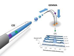 Nanopartikel aufspüren: Neue Kombination von Messmethoden
