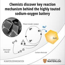 key reaction in sodium-air batteries