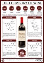 The Key Chemicals in Red Wine