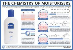 The Chemistry of Moisturisers