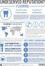 Fluoride & Water Fluoridation – An Undeserved Reputation?