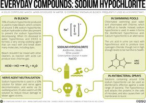 Sodium Hypochlorite – Bleach, Swimming Pools & Cleaning Products