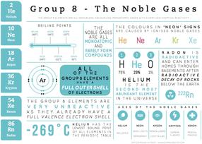 Group 8 Elements - Element Infographics