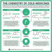 The Chemistry of Cold Medicines – in C&EN