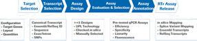 RealTime ready qPCR Assay Design and Configuration Portal Content