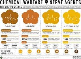 Chemical Warfare & Nerve Agents